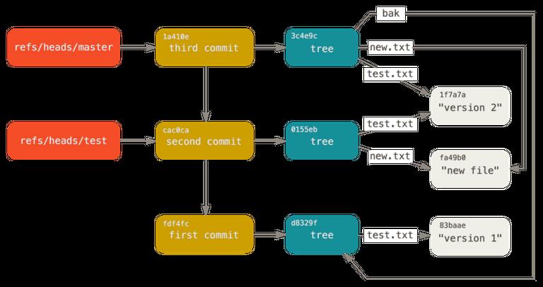 백엔드가 이정도는 해줘야 함 - 2. 버전 관리 시스템과 버전 관리 웹호스팅 서비스 결정 Thumbnail