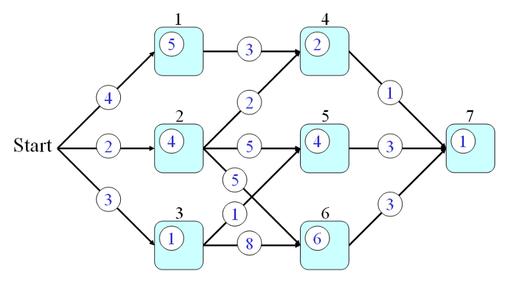 동적 계획법(Dynamic Programming)과 탐욕법(Greedy Algorithm)