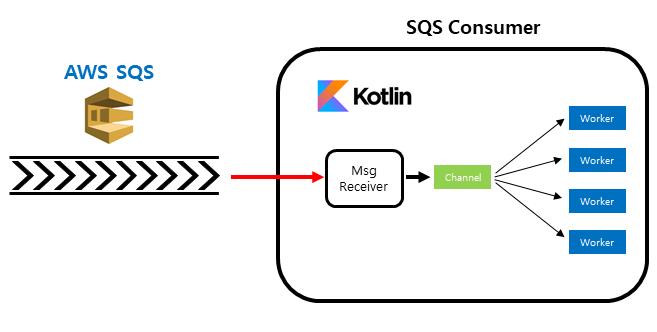 AWS SQS + Kotlin + Coroutine을 이용한 멀티스레드 SQS consumer 구현하기 Thumbnail