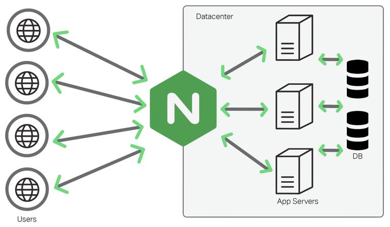 Nginx를 사용하여 프록시 서버 만들기 Thumbnail