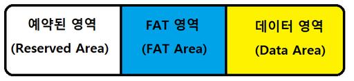 FAT 파일시스템 - 예약된 영역