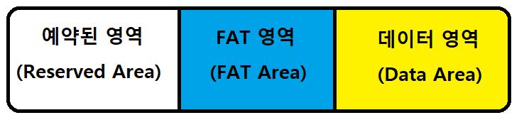 FAT 파일시스템 - 예약된 영역 Thumbnail