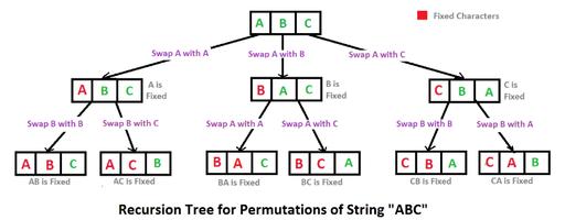 [순열 알고리즘_이론_1/2] splice, reduce, forEach 함수를 이용한 순열 알고리즘 만들기