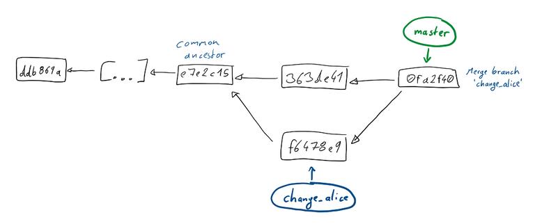 Git 개념 배우기: Merging Thumbnail